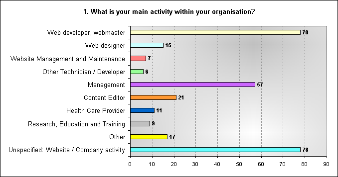 Figure 2 - Bar chart representing the respondents' activity