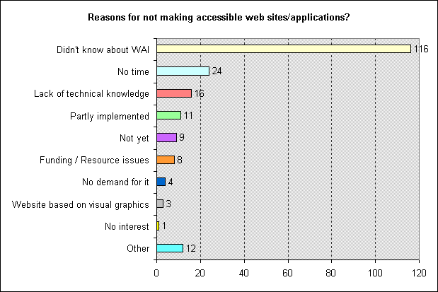 Figure 3 - Bar chart representing the reasons why respondents do not make their website accessible