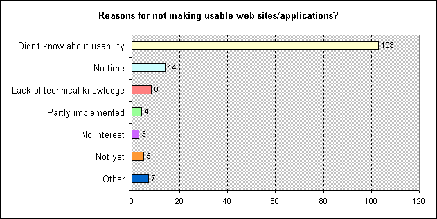 Figure 4 - Bar chart representing the reasons why respondents do not make their website usable
