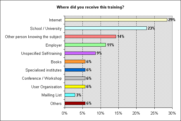 Figure 6 - Bar chart representing the type of training received