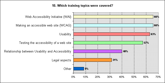 Figure 7 - Bar chart representing the training topics covered