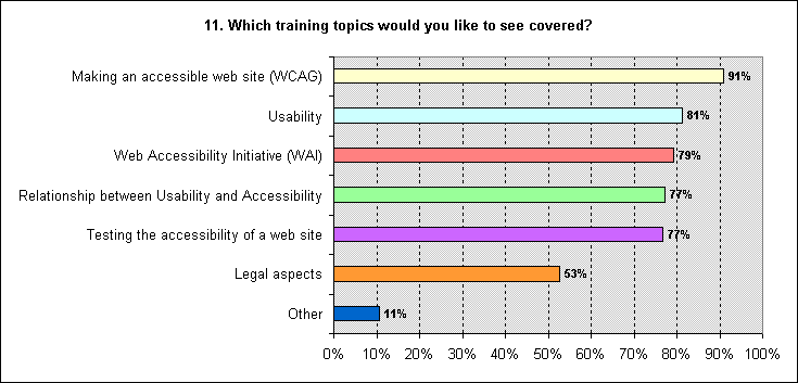 Figure 8 - Bar chart representing the training topics respondents would like to see covered